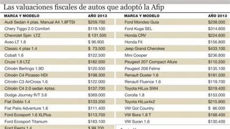 la afip actualiz los valores de los vehculos para la dan a conocer la tabla de valuaci 243 n fiscal de autos para