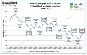 home mortgage rates rising home prices and supply may make market