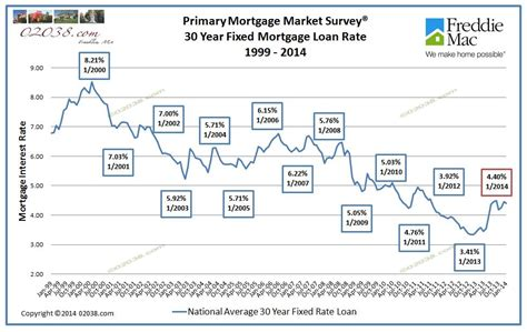 housing mortgage interest rates rising home prices and short supply may make spring market sizzle 02038 com