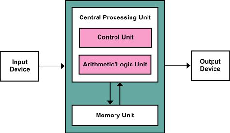what is computer explain with block diagram define computer explain block diagram of computer