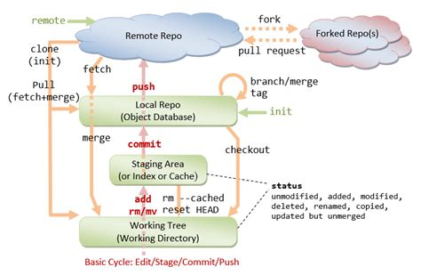 git tutorial bare repository how to get started with git and work with git remote repo