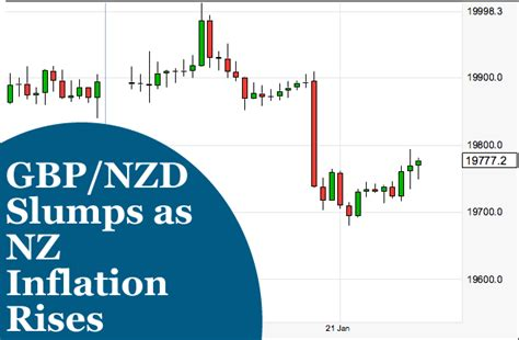 Nz Currency Rate by Nz Echange Rate Currency Exchange Rates
