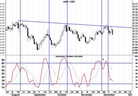 best rsi settings trading strategies using stochastic 171 10 best binary