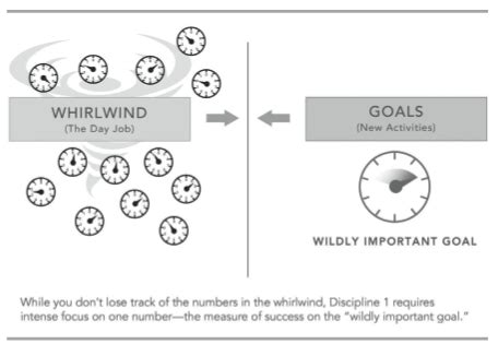 wildly important goals template how to set wildly important goals and what they ll do for