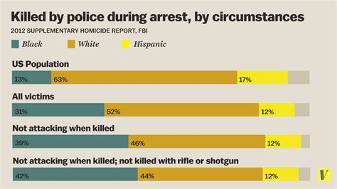 whites killed yearly in south there is no systemic war on blacks by police