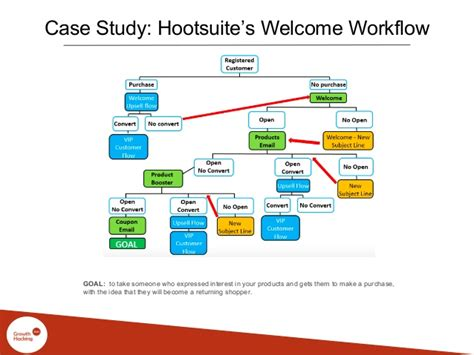 hootsuite workflow hootsuite workflow how to schedule tweets for your