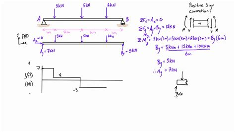 bending moment diagrams bending moment diagram choice image how to guide and