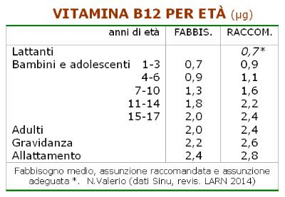 vitamina b12 alimenti vegani tutti i vegani assumono integratori di vitamina b12
