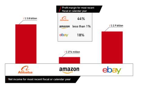 alibaba promotion strategy analyze of the marketing strategy of alibaba in china