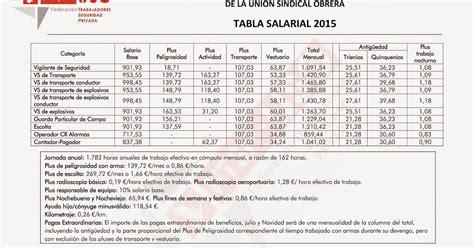 tablas servicio domestico 2016 tabla salarial argentina empleadas servicio domestico 2016