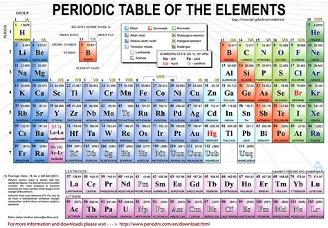 understanding the periodic table of elements worksheet images