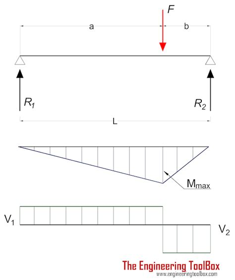 Floor Deflection Limits by Beams Supported At Both Ends Continuous And Point Loads