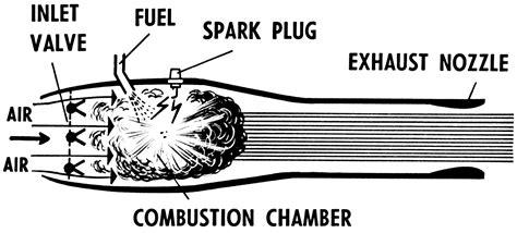 doodlebug jet engine argus as 014 wiki fandom powered by wikia