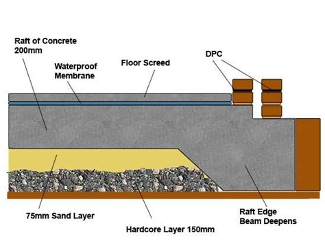 design concept of raft foundation cross section of a raft foundation build a small house