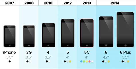 Guerra entre iPhones: versão 6 vs 6 Plus