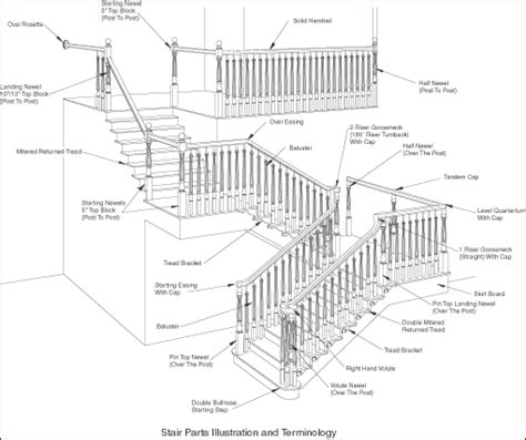 stair layout names names of parts of stairs design of your house its good