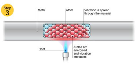 electrical conductors gcse gcse physics ways of thermal energy transfer