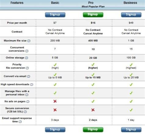 converter zamzar zamzar online file converter