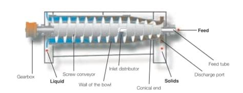How To Get A Lava L To Work by Alfa Laval Decanter Centrifuge