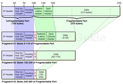 fragmentation diagram the tcp ip guide ipv6 datagram size maximum