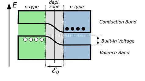 pn junction with diagram file un biased pn junction bands svg wikimedia commons