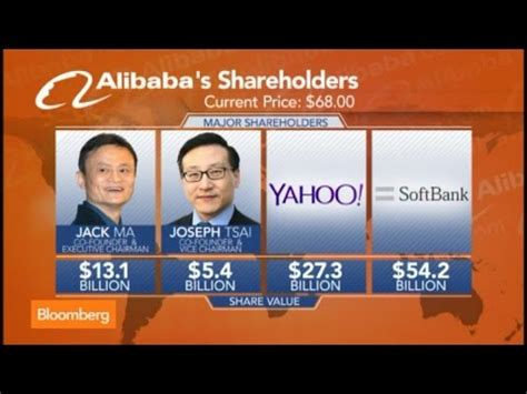 alibaba ipo alibaba ipo underpriced quirky not real tech kedrosky
