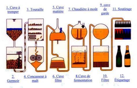diagramme de fabrication de jus d orange pdf bar the stock exchange bar