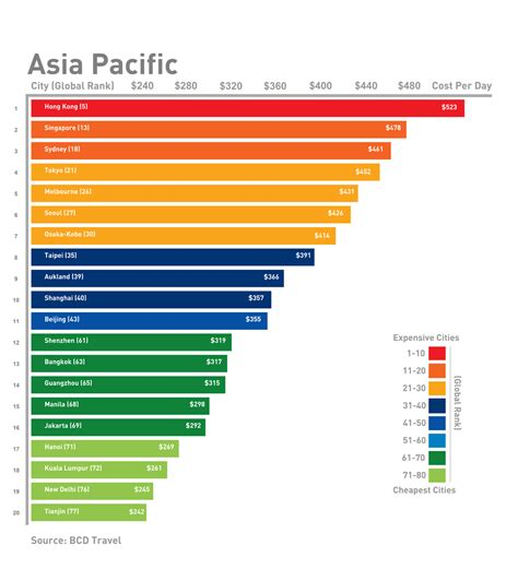 Asia Pacific Mba Rankings by Business Travel Costs Around The World New Map Graphs