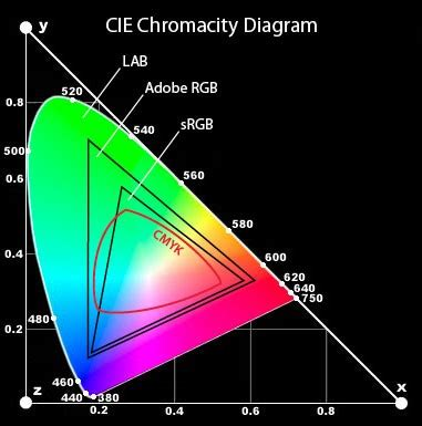 color lab figure 2 lab color has a bigger gamut more colors than