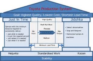 Toyota Process System Total Quality Management And Kaizen Principles In Lean