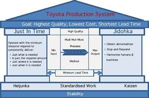 Toyota Production System Pdf Total Quality Management And Kaizen Principles In Lean