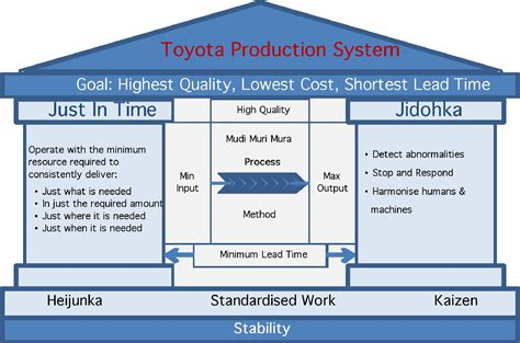 toyota kaizen total quality management and kaizen principles in lean