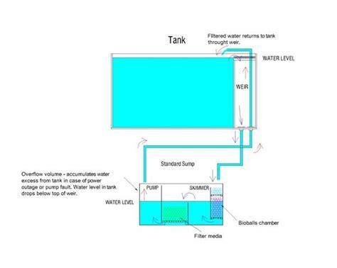 aquarium weir design aquarium plumbing aquarium plumbing systems uk