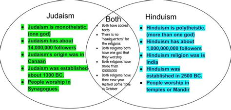 hinduism and buddhism venn diagram judaism and buddhism similarities
