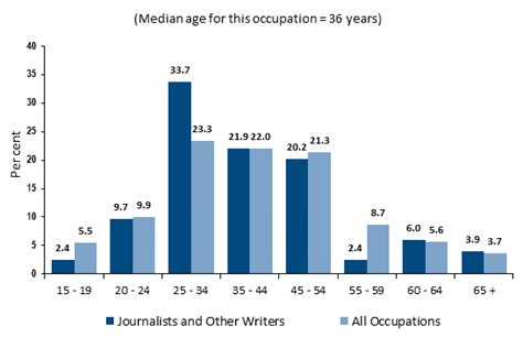 Journalist Salary how to become a journalist career salaries stats