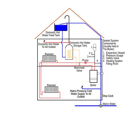 sealed system central heating central heating in house wiring diagrams with pictures uk 57 wiring diagram images wiring