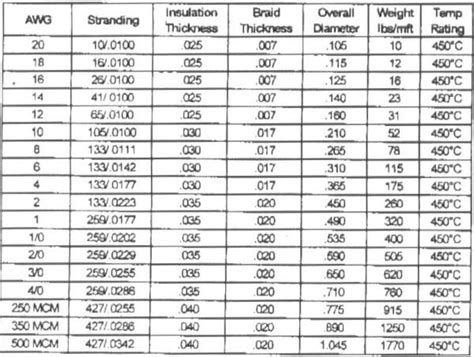 wire size capacity electrical power wire