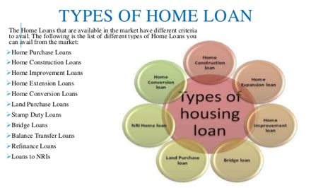 types of housing loans home loans