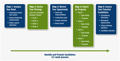 Help Search For Executive Executive Search Process Rcsn Executive Search Leadership Consulting