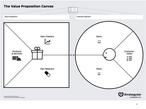 Expressive Product Design Value Proposition Canvas Explainedvalue Proposition Canvas Value Proposition Canvas Ppt