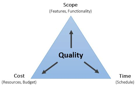 the triple constraint of oss about oss and bss