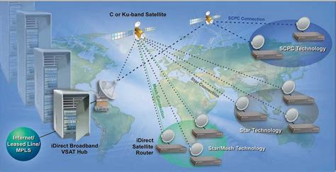 Satellite Vsat satellite hub router idirect vsat