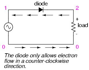 diode symbol current flow direction other wave shapes mixed frequency ac signals