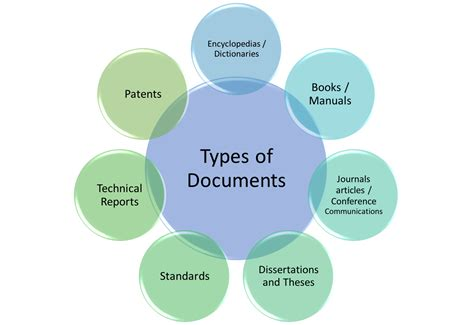 Types Of Documents selecting document types library guide for international