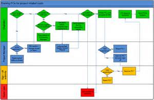 flowchart for raising a purchase order