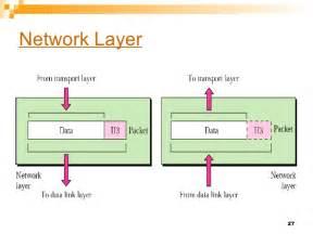 image gallery osi network layer