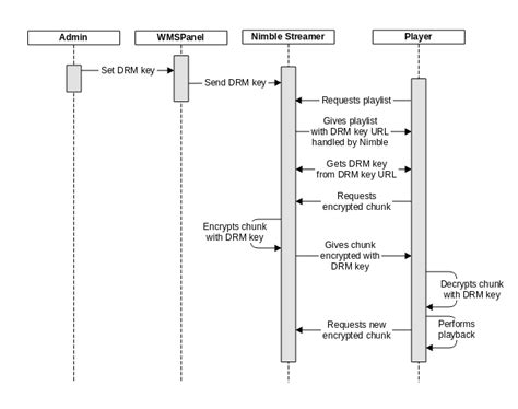 aes encryption diagram softvelum nimble streamer wmspanel larix sdk hls