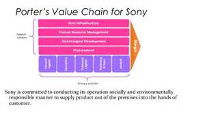 porter s five forces model and porter s value chain sony