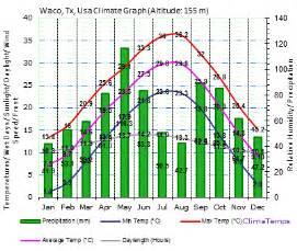 Average Temperatures Tx Waco Tx Climate Waco Tx Temperature Waco Climatemps