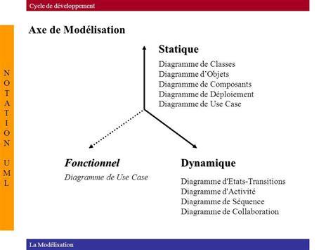 les diagrammes uml statique et dynamique notation uml ppt t 233 l 233 charger